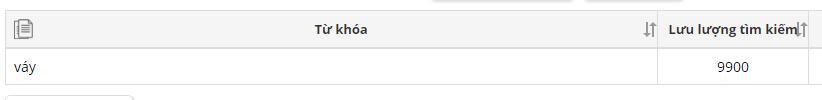 """Khối lượng tìm kiếm của từ """"VÁY"""" là 9900 lượt/tháng"""